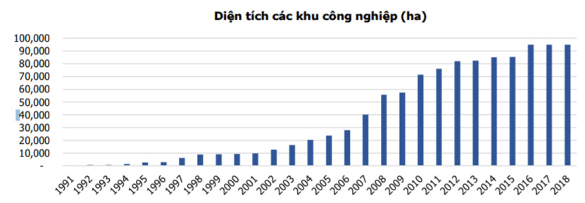 Diện tích Khu Công Nghiệp gia tăng theo các năm
