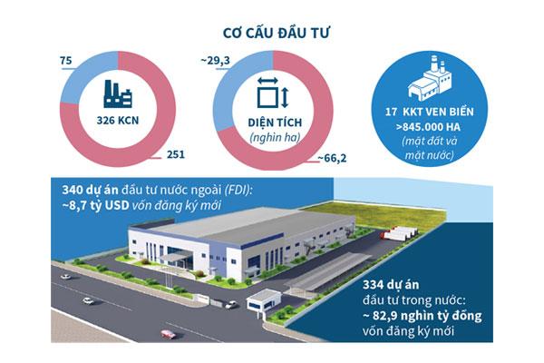 6 tháng: khu công nghiệp, khu kinh tế thu hút 8,7 tỷ USD vốn FDI