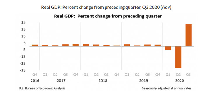 US real GDP increases 33.1% in July-Sept quarter, United States Of America