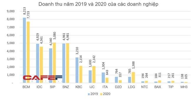 Doanh thu khu công nghiệp 2020