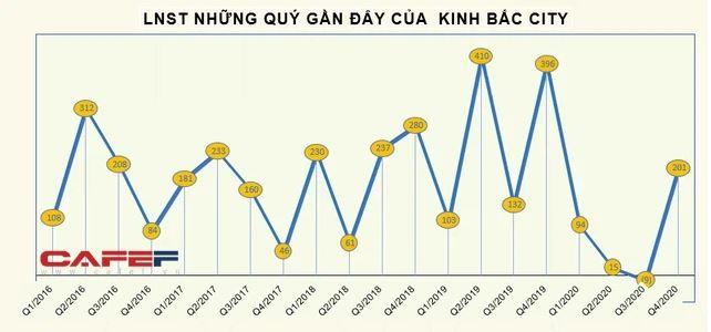 Lợi nhuận KCN Kinh Bắc 2020
