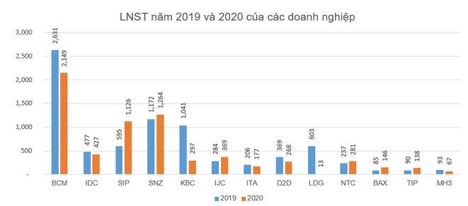 Lợi nhuận khu công nghiệp năm 2020