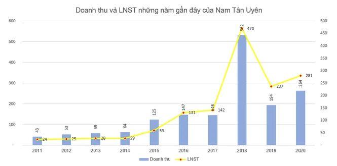 Lợi nhuận KCN Nam Tân Uyên 2020
