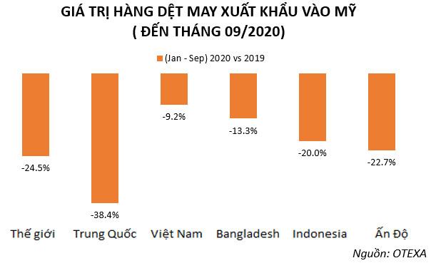 thị phần của dệt may Việt Nam tại Mỹ liên tục tăng