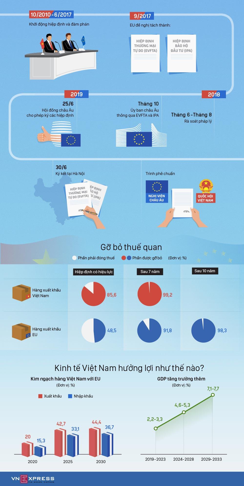 Info Graphic 9 năm đàm phán Hiệp định thương mại VIệt Nam - EU