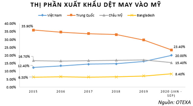 Doanh nghiệp dệt may Việt Nam sẽ bứt phá mạnh tại Mỹ sau đại dịch Covid-19?