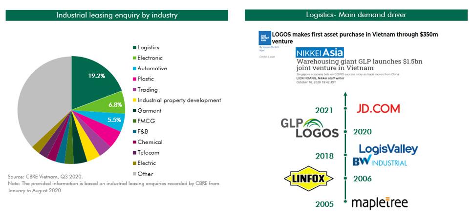Vietnam industrial market