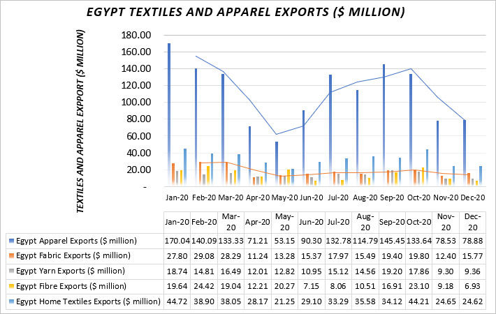 Egypt's textile & apparel export likely to fall in 2021, Egypt